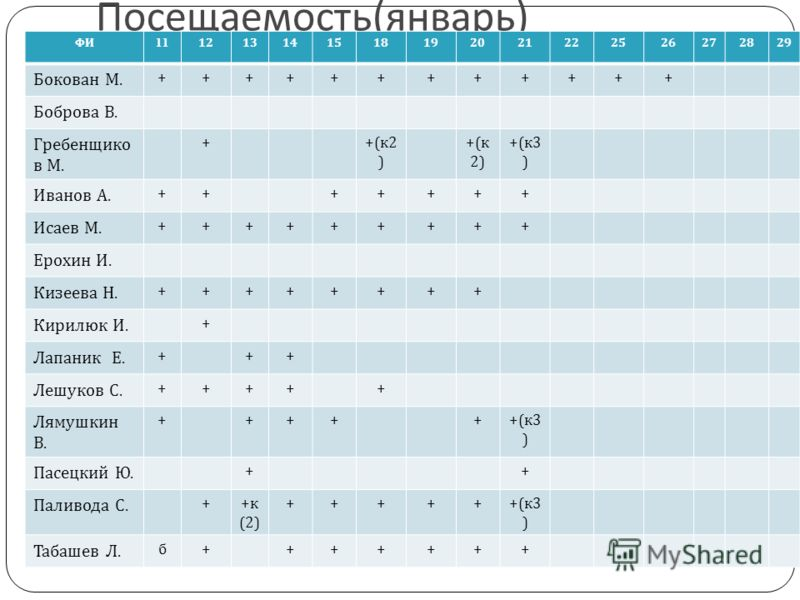 Посещаемость ( январь ) ФИ 11 1213141518192021222526272829 Бокован М. ++++++++++++ Боброва В. Гребенщико в М. + +( к 2 ) +( к 3 ) Иванов А. +++++++ Исаев М. +++++++++ Ерохин И. Кизеева Н. ++++++++ Кирилюк И. + Лапаник Е. +++ Лешуков С. +++++ Лямушкин