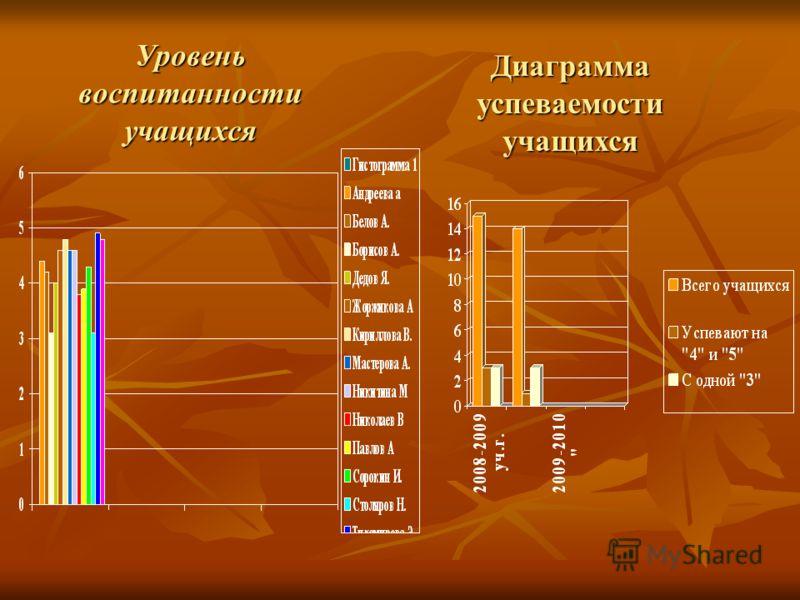 Диаграмма успеваемости учащихся Уровень воспитанности учащихся