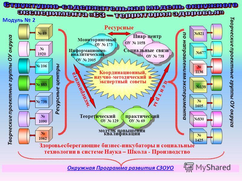 Ресурсные ц е н т р ы эксперимента Координационный, научно-методический и экспертный советы Ресурсные центры по направлениям эксперимента Мониторинговый Информационно- аналитический Пиар-центр Социальные связи модуль повышения квалификации Теоретичес