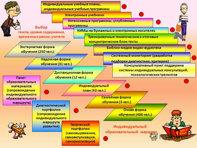 Очная форма обучения (486 чел.) Семейная форма обучения (3 чел.) Индивидуальный план (43 чел.) Дистанционная форма обучения (12 чел.) Надомная форма обучения (31 чел.) Экстернатная форма обучения (250 чел.) Пакет образовательных материалов (сопровожд