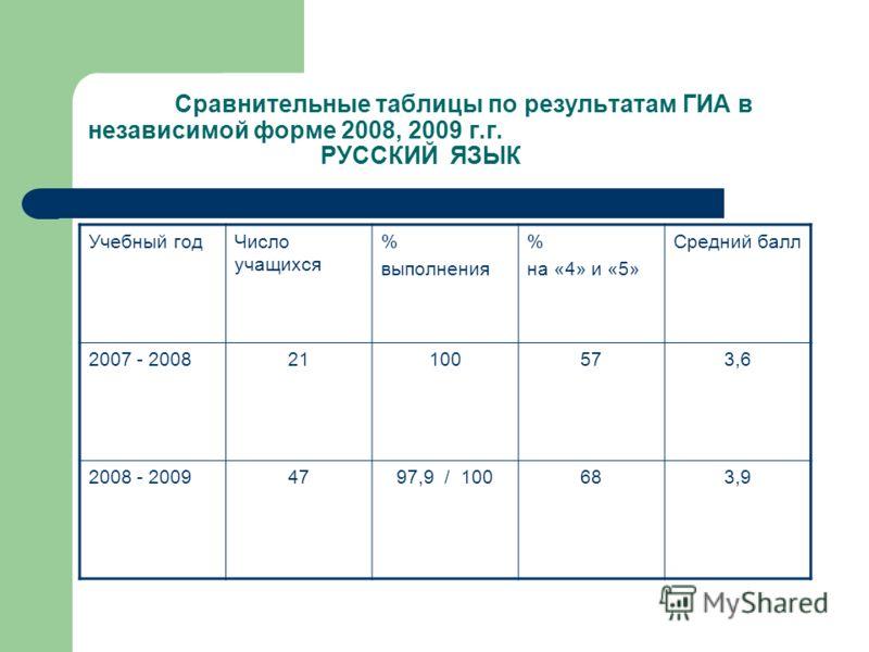 Сравнительные таблицы по результатам ГИА в независимой форме 2008, 2009 г.г. РУССКИЙ ЯЗЫК Учебный годЧисло учащихся % выполнения % на «4» и «5» Средний балл 2007 - 200821100573,6 2008 - 20094797,9 / 100683,9