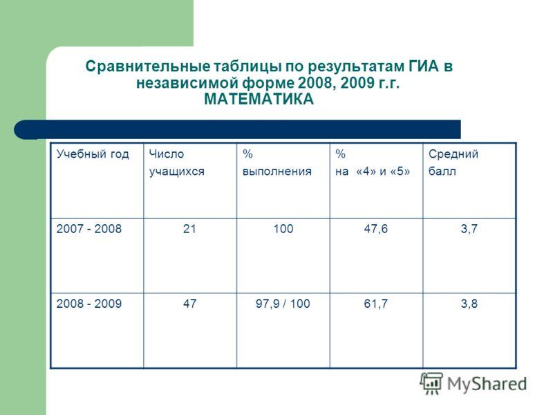 Сравнительные таблицы по результатам ГИА в независимой форме 2008, 2009 г.г. МАТЕМАТИКА Учебный годЧисло учащихся % выполнения % на «4» и «5» Средний балл 2007 - 20082110047,63,7 2008 - 20094797,9 / 10061,73,8