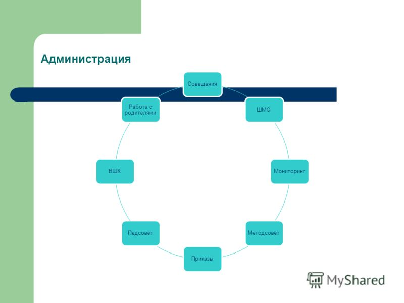 Администрация СовещанияШМОМониторингМетодсоветПриказыПедсоветВШК Работа с родителями