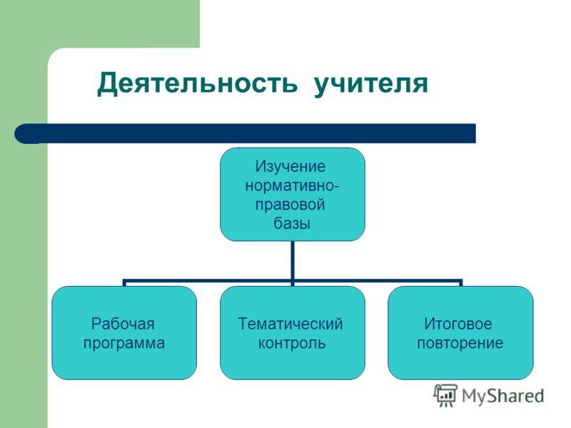 Деятельность учителя Изучение нормативно- правовой базы Рабочая программа Тематический контроль Итоговое повторение