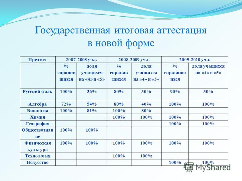 Государственная итоговая аттестация в новой форме Предмет2007-2008 уч.г.2008-2009 уч.г.2009-2010 уч.г. % справив шихся доля учащихся на «4» и «5» % справив шихся доля учащихся на «4» и «5» % справивш ихся доля учащихся на «4» и «5» Русский язык100%36