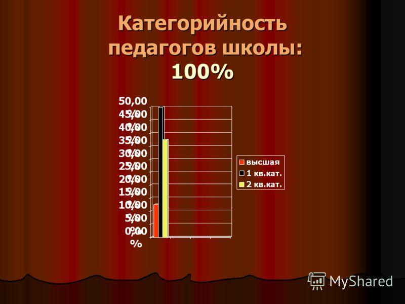 Категорийность педагогов школы: 100%