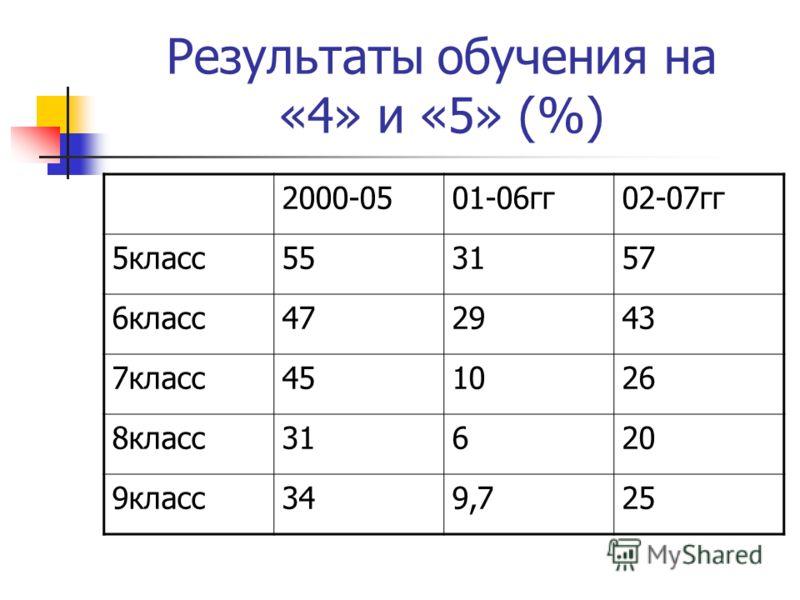 Результаты обучения на «4» и «5» (%) 2000-0501-06гг02-07гг 5класс553157 6класс472943 7класс451026 8класс31620 9класс349,725
