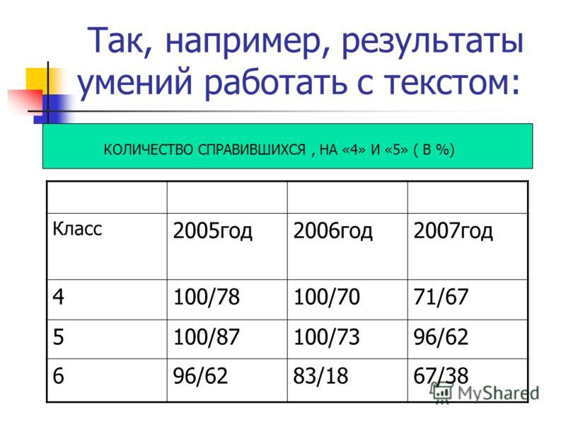Так, например, результаты умений работать с текстом: Класс 2005год2006год2007год 4100/78100/7071/67 5100/87100/7396/62 6 83/1867/38 КОЛИЧЕСТВО СПРАВИВШИХСЯ, НА «4» И «5» ( В %)