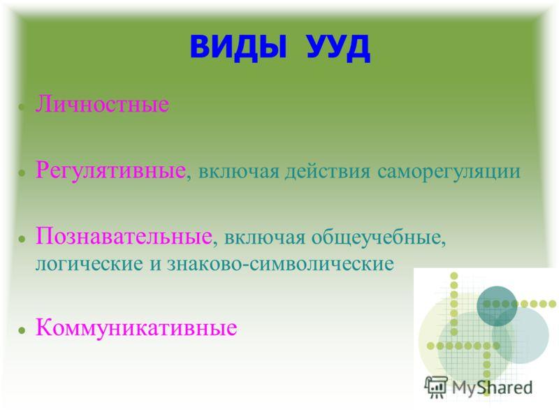 ВИДЫ УУД Личностные Регулятивные, включая действия саморегуляции Познавательные, включая общеучебные, логические и знаково-символические Коммуникативные