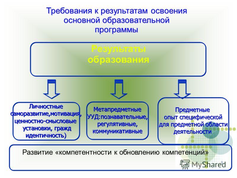 8 Метапредметные УУД:познавательные, регулятивные, коммуникативные Метапредметные УУД:познавательные, регулятивные, коммуникативные Предметные опыт специфической для предметной области деятельности Предметные опыт специфической для предметной области