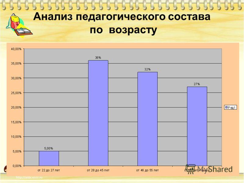 Анализ педагогического состава по возрасту