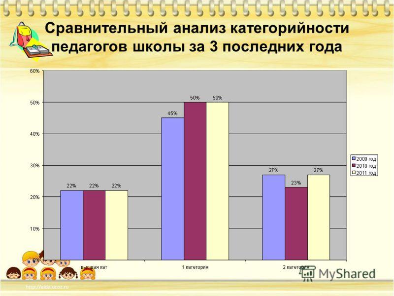 Сравнительный анализ категорийности педагогов школы за 3 последних года
