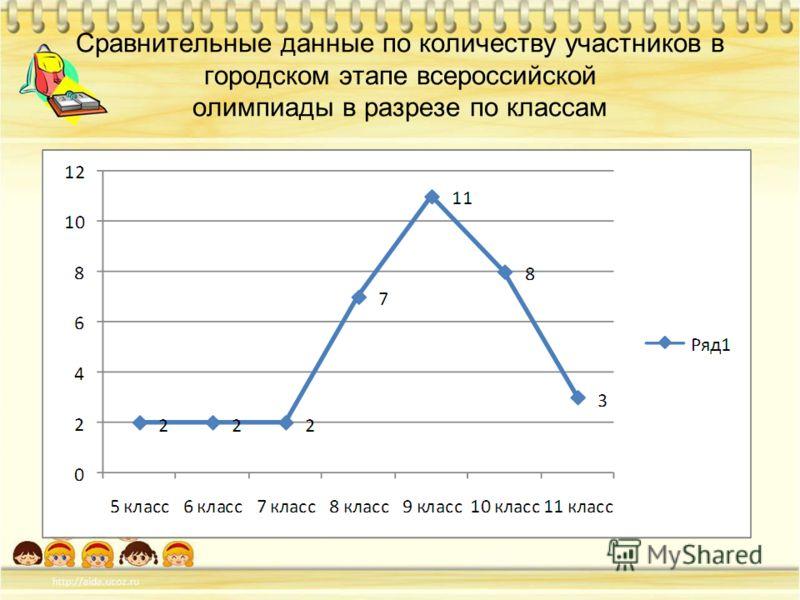 Сравнительные данные по количеству участников в городском этапе всероссийской олимпиады в разрезе по классам