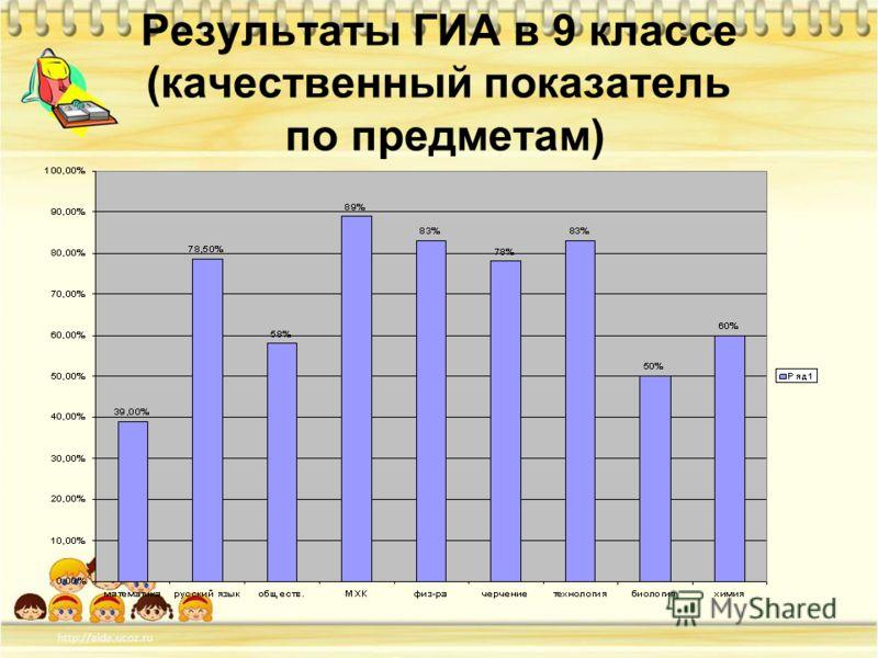 Результаты ГИА в 9 классе (качественный показатель по предметам)