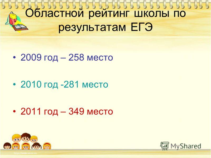 Областной рейтинг школы по результатам ЕГЭ 2009 год – 258 место 2010 год -281 место 2011 год – 349 место