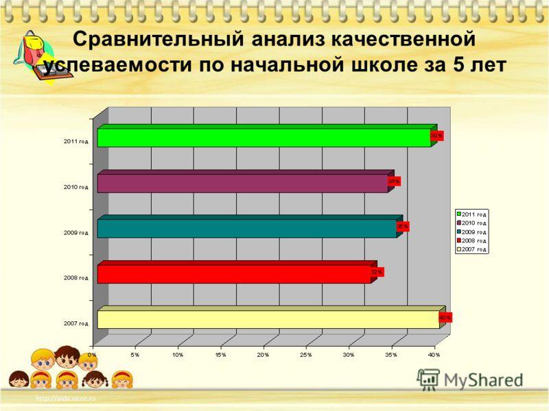 Сравнительный анализ качественной успеваемости по начальной школе за 5 лет