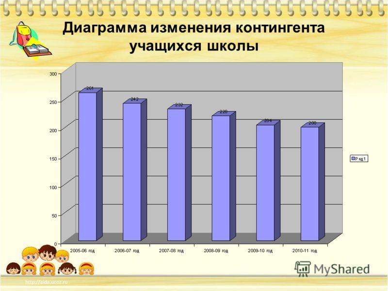 Диаграмма изменения контингента учащихся школы