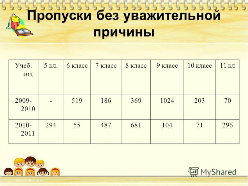 Учеб. год 5 кл.6 класс7 класс8 класс9 класс10 класс11 кл 2009- 2010 -519186369102420370 2010- 2011 2945548768110471296 Пропуски без уважительной причины