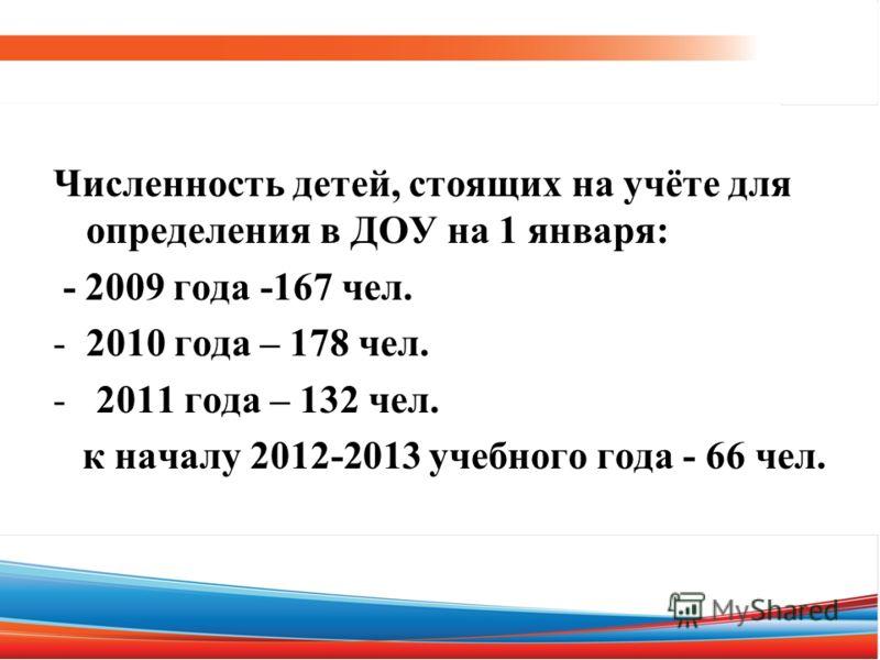 Численность детей, стоящих на учёте для определения в ДОУ на 1 января: - 2009 года -167 чел. -2010 года – 178 чел. - 2011 года – 132 чел. к началу 2012-2013 учебного года - 66 чел.