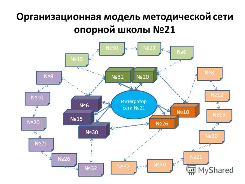 Организационная модель методической сети опорной школы 21 Интегратор сети 21 20 32 10 6 30 15 26 20 21 15 6 12 30 15 30 21 8 32 8 10 20 21 32 26