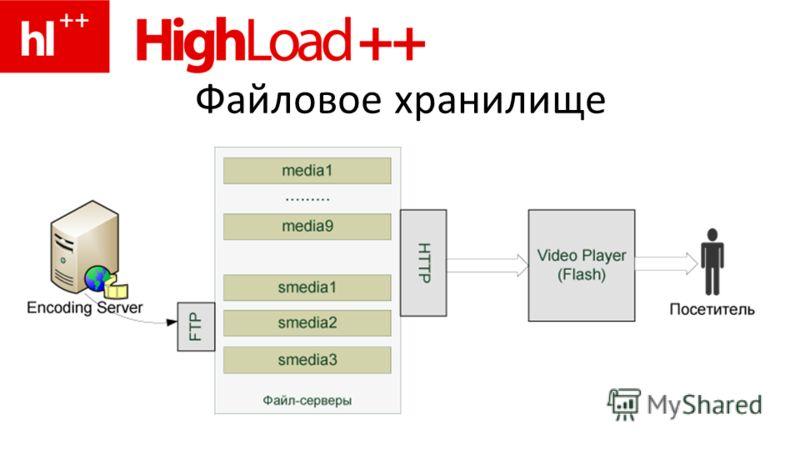 Файловое хранилище