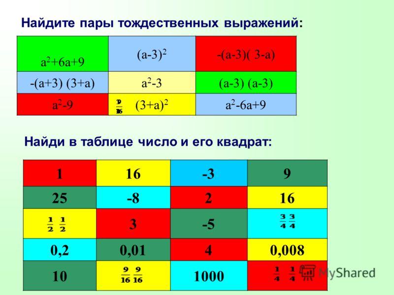 Найдите пары тождественных выражений: а 2 +6а+9 (а-3) 2 -(а-3)( 3-а) -(а+3) (3+а)а 2 -3(а-3) а 2 -9(3+а) 2 а 2 -6а+9 Найди в таблице число и его квадрат: 116-39 25-8216 3-5 0,20,0140,008 101000