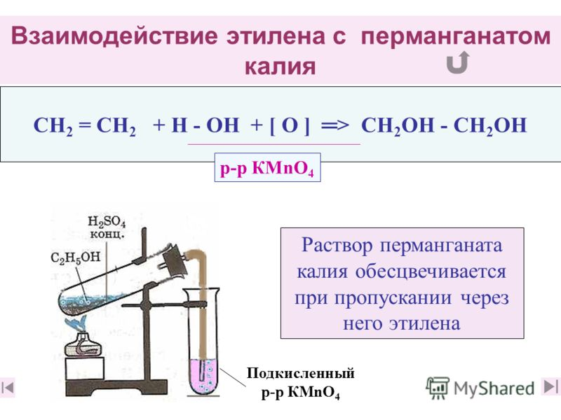 Взаимодействие этилена с перманганатом калия CН 2 = CН 2 + Н - ОН + [ О ] > СН 2 ОН - СН 2 ОН Раствор перманганата калия обесцвечивается при пропускании через него этилена р-р КМnО 4 Подкисленный р-р КМnО 4