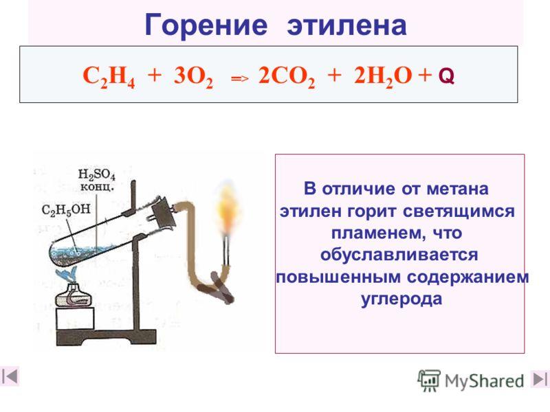 Горение этилена C 2 Н 4 + 3О 2 > 2СО 2 + 2Н 2 О + Q В отличие от метана этилен горит светящимся пламенем, что обуславливается повышенным содержанием углерода