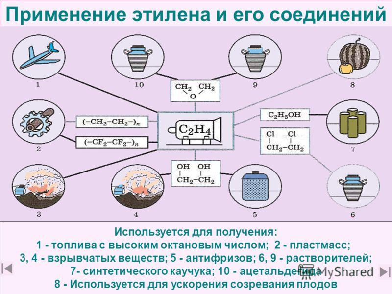Применение этилена и его соединений Используется для получения: 1 - топлива с высоким октановым числом; 2 - пластмасс; 3, 4 - взрывчатых веществ; 5 - антифризов; 6, 9 - растворителей; 7- синтетического каучука; 10 - ацетальдегида 8 - Используется для