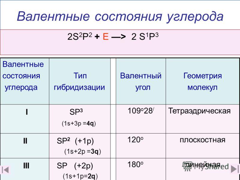 Валентные состояния углерода Валентные состояния углерода Тип гибридизации Валентный угол Геометрия молекул I SP 3 (1s+3p =4q) 109 о 28 / Тетраэдрическая II SP 2 (+1p) (1s+2p =3q) 120 о плоскостная III SP (+2р) (1s+1p=2q) 180 о линейная 2S 2 P 2 + E
