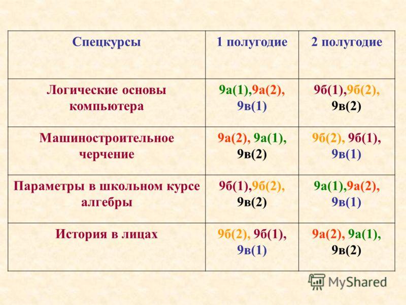 Спецкурсы1 полугодие2 полугодие Логические основы компьютера 9а(1),9а(2), 9в(1) 9б(1),9б(2), 9в(2) Машиностроительное черчение 9а(2), 9а(1), 9в(2) 9б(2), 9б(1), 9в(1) Параметры в школьном курсе алгебры 9б(1),9б(2), 9в(2) 9а(1),9а(2), 9в(1) История в