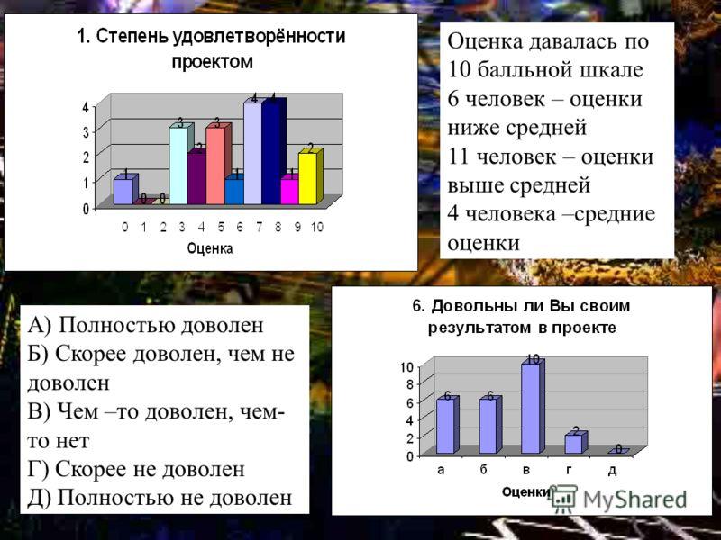Оценка давалась по 10 балльной шкале 6 человек – оценки ниже средней 11 человек – оценки выше средней 4 человека –средние оценки А) Полностью доволен Б) Скорее доволен, чем не доволен В) Чем –то доволен, чем- то нет Г) Скорее не доволен Д) Полностью