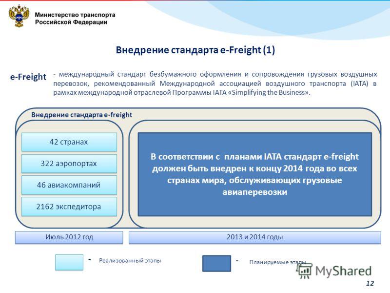 12 Июль 2012 год 2013 и 2014 годы 42 странах 322 аэропортах 46 авиакомпаний 2162 экспедитора Внедрение стандарта e-freight В соответствии с планами IATA стандарт e-freight должен быть внедрен к концу 2014 года во всех странах мира, обслуживающих груз