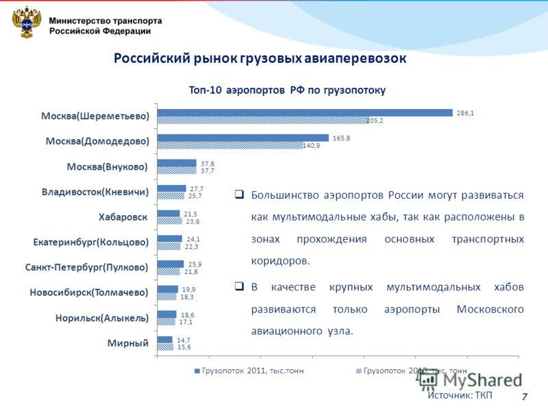 7 Топ-10 аэропортов РФ по грузопотоку Большинство аэропортов России могут развиваться как мультимодальные хабы, так как расположены в зонах прохождения основных транспортных коридоров. В качестве крупных мультимодальных хабов развиваются только аэроп