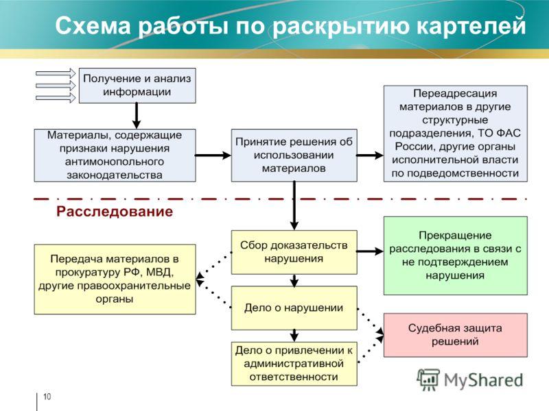 Схема работы по раскрытию картелей 10