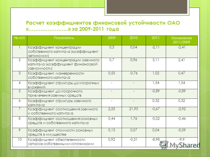 Презентация на тему Дипломная работа на тему Повышение  7 Расчет коэффициентов финансовой