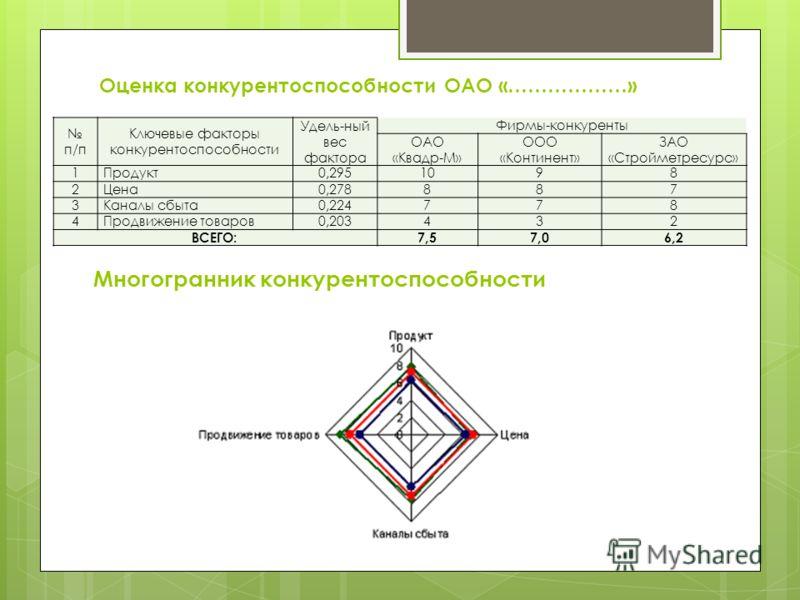 Презентация на тему Дипломная работа на тему Повышение  8 Оценка конкурентоспособности