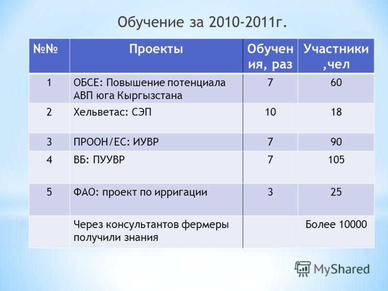 Обучение за 2010-2011г. ПроектыОбучен ия, раз Участники,чел 1ОБСЕ: Повышение потенциала АВП юга Кыргызстана 760 2Хельветас: СЭП1018 3ПРООН/ЕС: ИУВР790 4ВБ: ПУУВР7105 5ФАО: проект по ирригации325 Через консультантов фермеры получили знания Более 10000