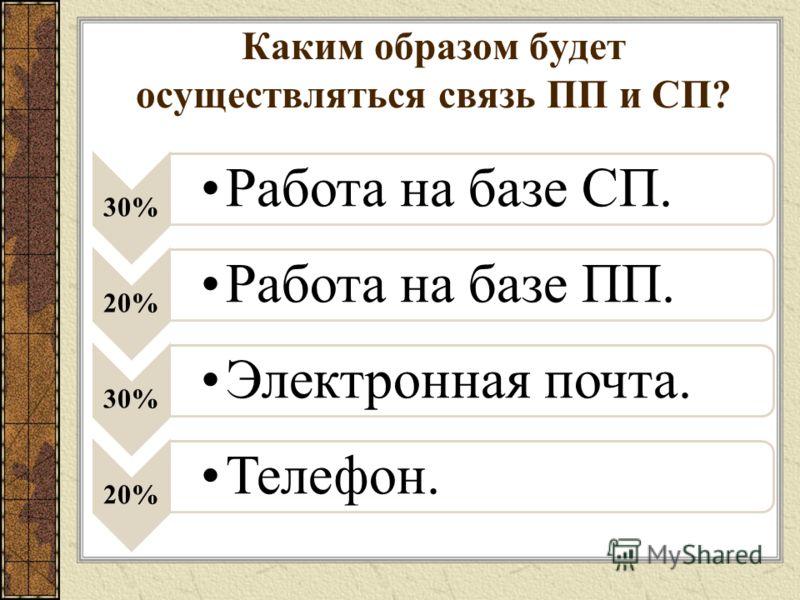 Каким образом будет осуществляться связь ПП и СП? 30% Работа на базе СП. 20% Работа на базе ПП. 30% Электронная почта. 20% Телефон.