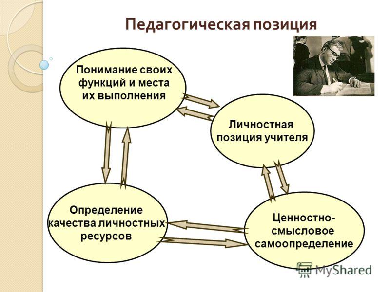 Педагогическая позиция Личностная позиция учителя Определение качества личностных ресурсов Ценностно- смысловое самоопределение Понимание своих функций и места их выполнения