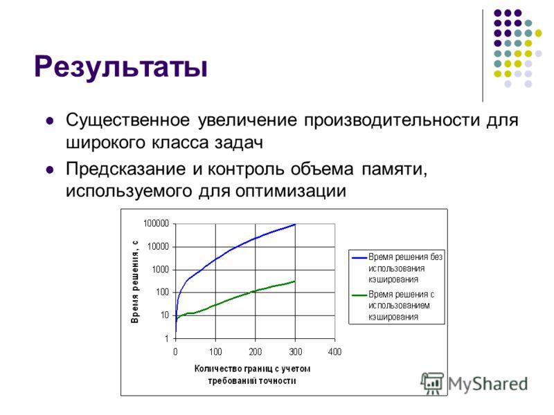 Результаты Существенное увеличение производительности для широкого класса задач Предсказание и контроль объема памяти, используемого для оптимизации
