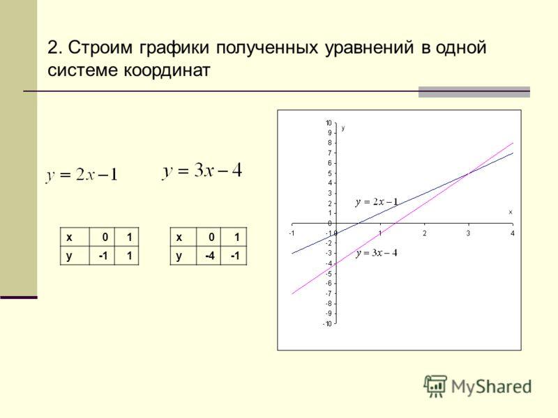 2. Строим графики полученных уравнений в одной системе координат х01х01 у1у-4
