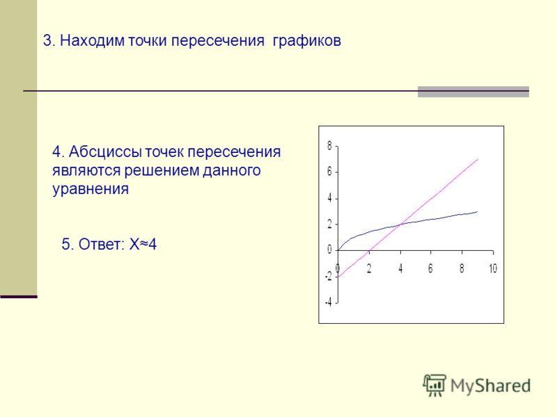 3. Находим точки пересечения графиков 4. Абсциссы точек пересечения являются решением данного уравнения 5. Ответ: Х4