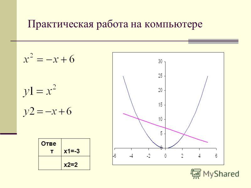 Практическая работа на компьютере Отве тх1=-3 х2=2