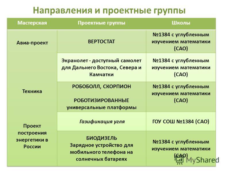 Направления и проектные группы