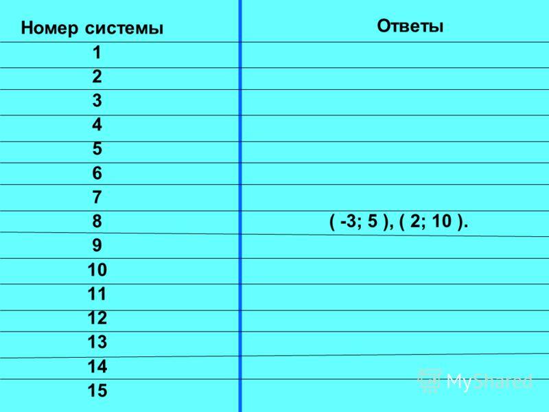 Практическая работа Решите системы уравнений Критерии оценок: с 1 по 8 задание – оценка «5» с 9 по 15 задание – оценка «4»