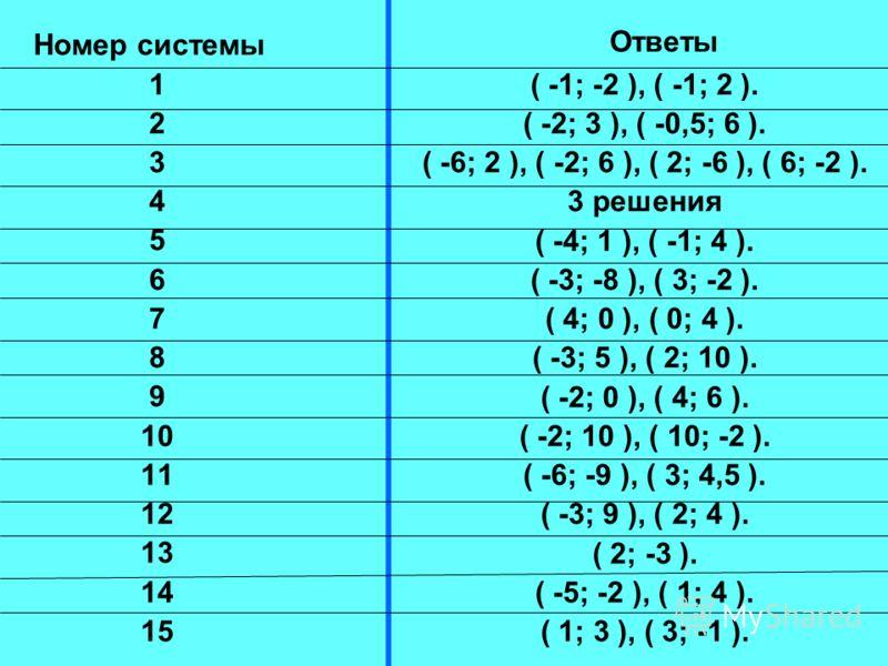 Номер системы 1 2 3 4 5 6 7 8 9 10 11 12 13 14 15 Ответы ( -3; 5 ), ( 2; 10 ).