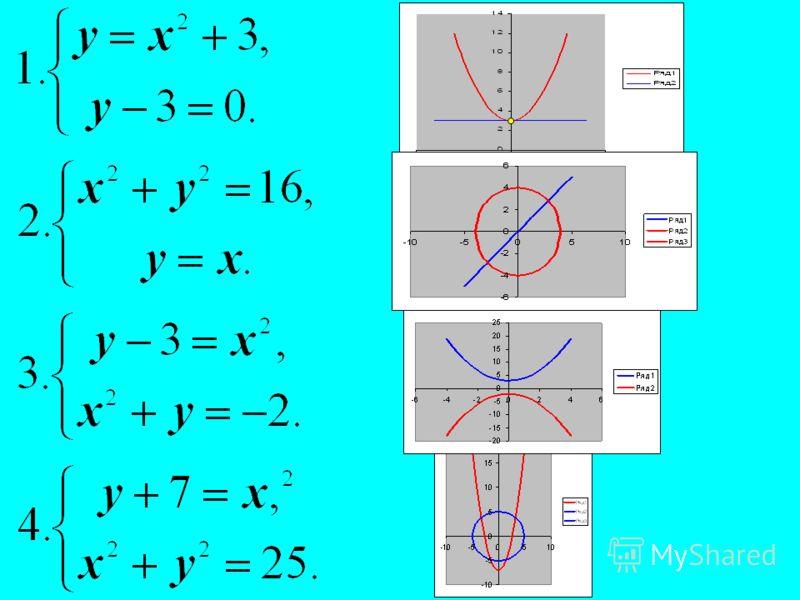Самостоятельная работа. Изобразив схематически графики, выясните, имеет ли решения система уравнений и если имеет, то сколько? Число решений 12340 Верны ли утверждения? Система ( 1 ) имеет 1 решение Система ( 2 ) имеет 3 решения Система ( 3 ) не имее