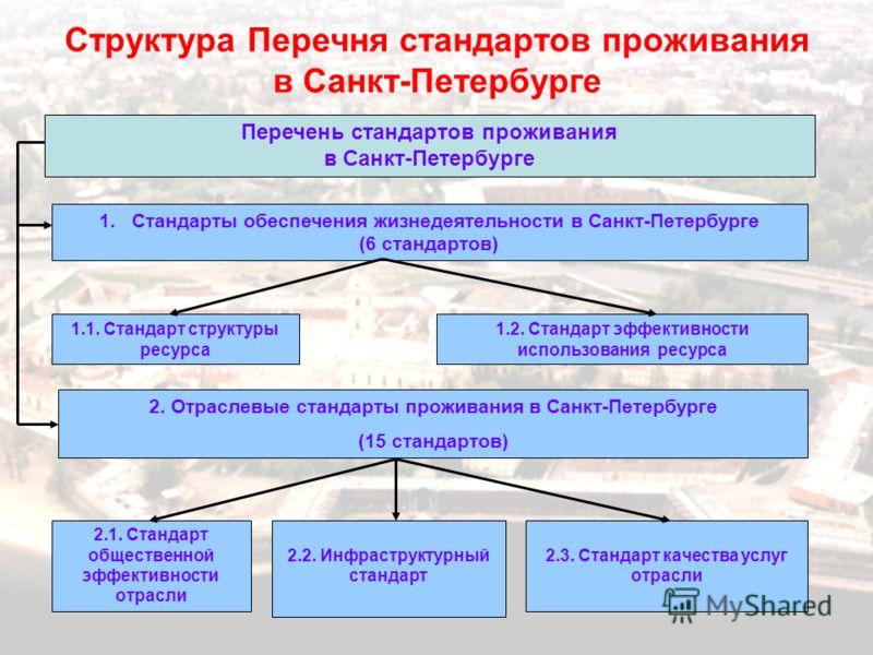 13 Структура Перечня стандартов проживания в Санкт-Петербурге Перечень стандартов проживания в Санкт-Петербурге 1.Стандарты обеспечения жизнедеятельности в Санкт-Петербурге (6 стандартов) 2. Отраслевые стандарты проживания в Санкт-Петербурге (15 стан