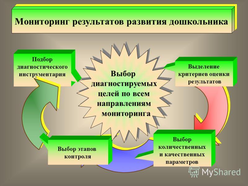 Подбор диагностического инструментария Выбор этапов контроля Мониторинг результатов развития дошкольника Выбор диагностируемых целей по всем направлениям мониторинга Выбор диагностируемых целей по всем направлениям мониторинга Выделение критериев оце